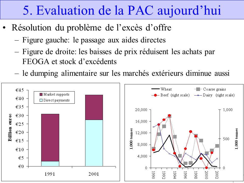 39 5. Evaluation de la PAC aujourd'hui Résolution du problème de l'excès d'offre –Figure gauche: le passage aux aides directes –Figure de droite: les