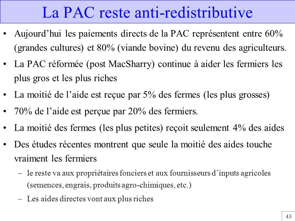 43 La PAC reste anti-redistributive Aujourd'hui les paiements directs de la PAC représentent entre 60% (grandes cultures) et 80% (viande bovine) du re