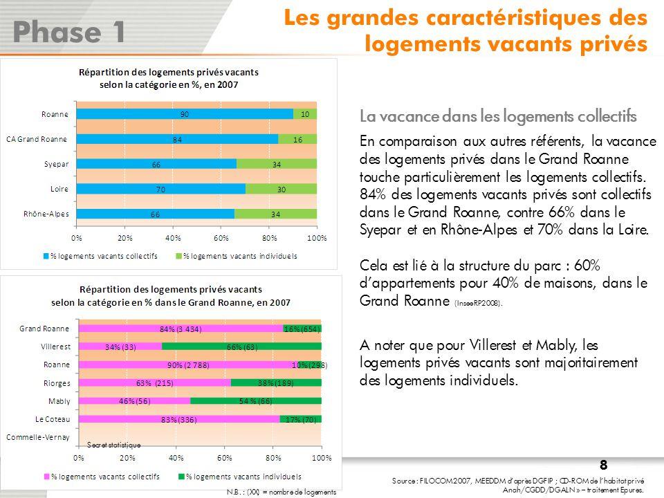 La géolocalisation des PPPI totaux à la section cadastrale permet d'avoir un aper ç u de la répartition des secteurs à risques en 2007: - A Roanne : - Quartier Mulsant : 194 PPPI concentrés sur une seule section cadastrale ; - Clermont : 152 (sur 2 sections cadastrales) - Centre élargi : 127 (sur 2 sections cadastrales) - Le Coteau : 137 sur 2 sections cadastrales NB : 2006-2011 : OPAH-RU de Mulsant-Les canaux.