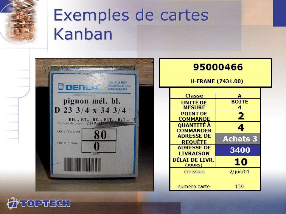 Exemples de cartes Kanban Classe A BOITE 4 POINT DE COMMANDE 2 QUANTITÉ À COMMANDER 4 ADRESSE DE REQUÊTE Achats 3 ADRESSE DE LIVRAISON 3400 DÉLAI DE L