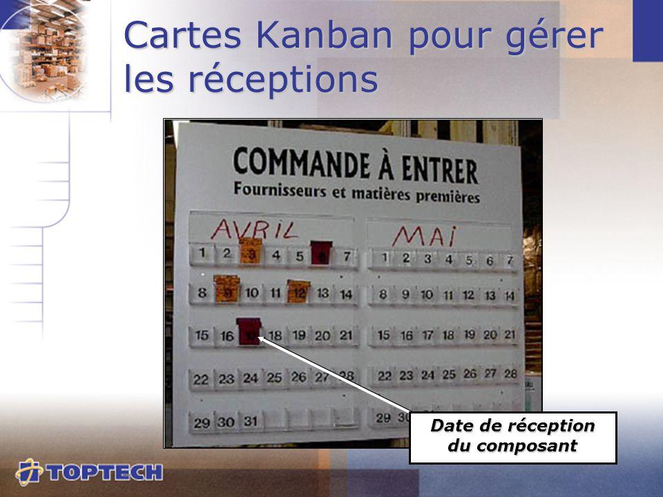 Cartes Kanban pour gérer les réceptions Date de réception du composant