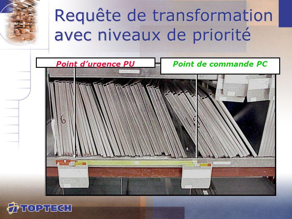 Requête de transformation avec niveaux de priorité Point de commande PCPoint d'urgence PU