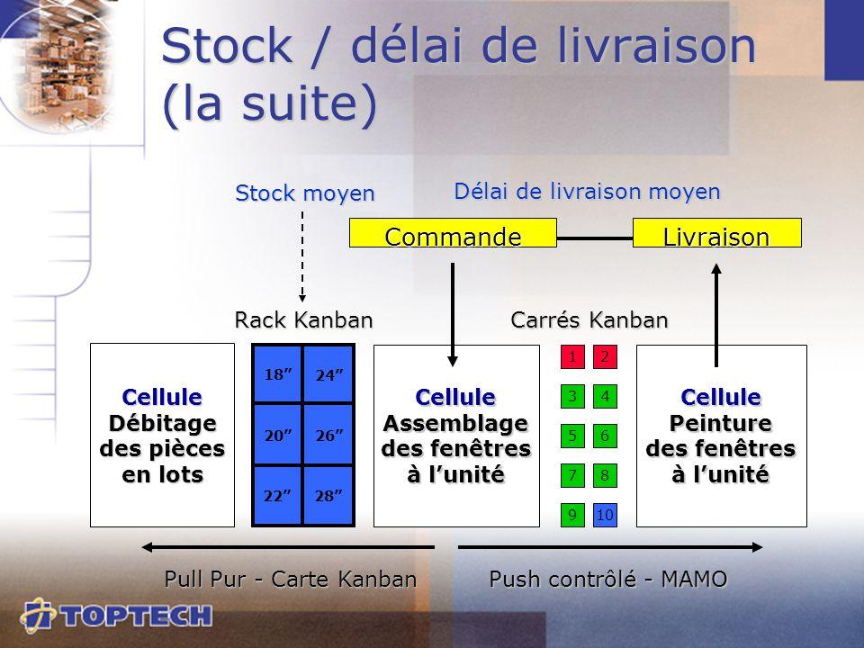 Stock / délai de livraison (la suite) CelluleAssemblage des fenêtres à l'unité CellulePeinture des fenêtres à l'unité 3 6 87 109 5 4 12 Carrés Kanban