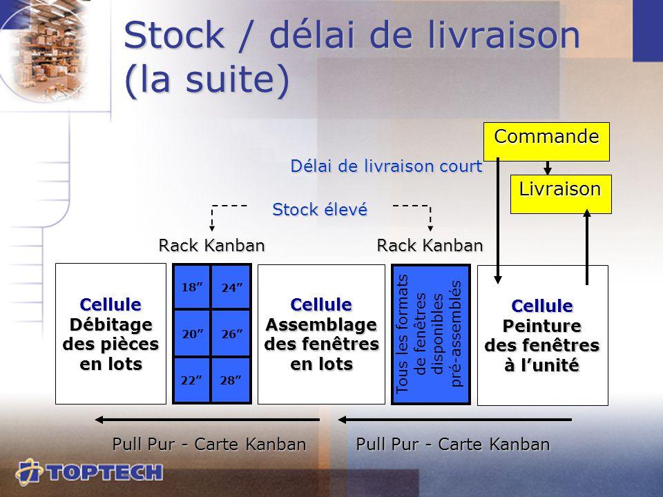 Stock / délai de livraison (la suite) CelluleAssemblage des fenêtres en lots CellulePeinture des fenêtres à l'unité Rack Kanban Pull Pur - Carte Kanba