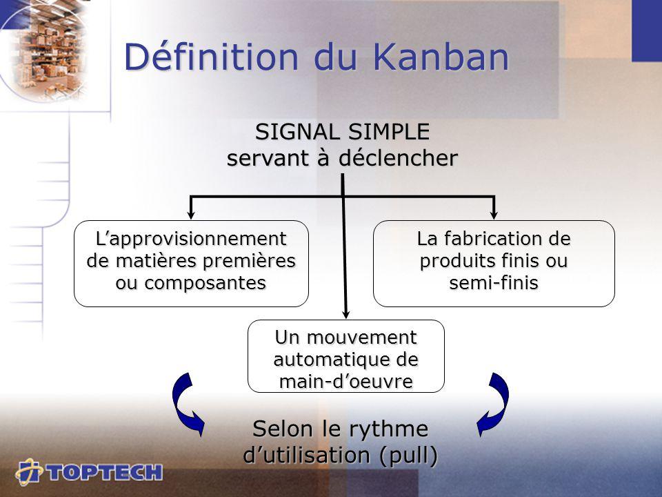 SIGNAL SIMPLE servant à déclencher Selon le rythme d'utilisation (pull) Définition du Kanban L'approvisionnement de matières premières ou composantes