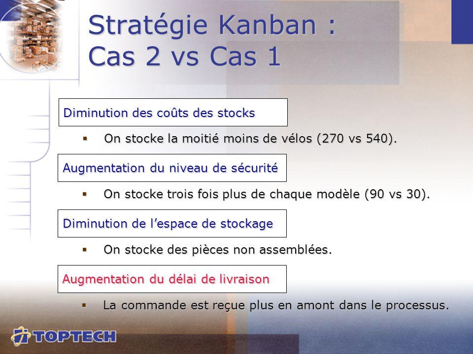 Stratégie Kanban : Cas 2 vs Cas 1  On stocke la moitié moins de vélos (270 vs 540). Diminution des coûts des stocks  On stocke trois fois plus de ch