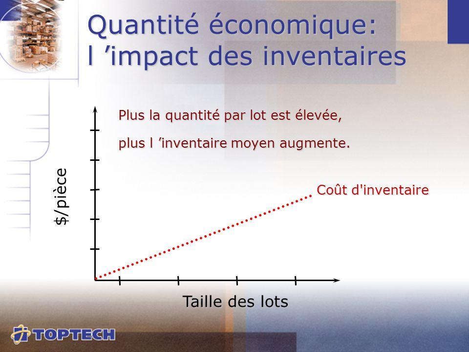 Coût d'inventaire $/pièce Taille des lots Quantité économique: l 'impact des inventaires Plus la quantité par lot est élevée, plus l 'inventaire moyen