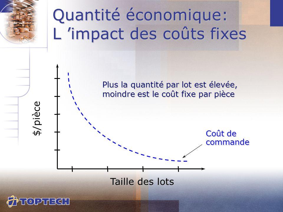 Coût de commande $/pièce Taille des lots Quantité économique: L 'impact des coûts fixes Plus la quantité par lot est élevée, moindre est le coût fixe