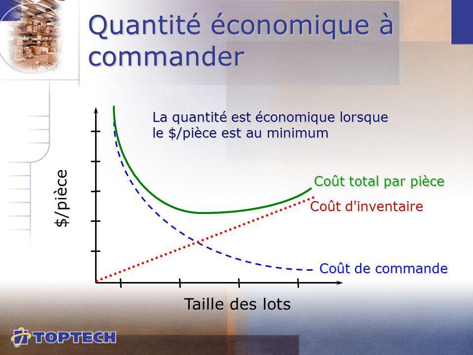 Coût total par pièce Coût d'inventaire Coût de commande $/pièce Taille des lots Quantité économique à commander La quantité est économique lorsque le
