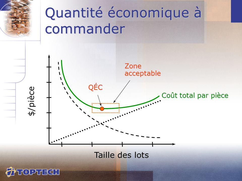 Coût total par pièce QÉC $/pièce Taille des lots Zoneacceptable Quantité économique à commander