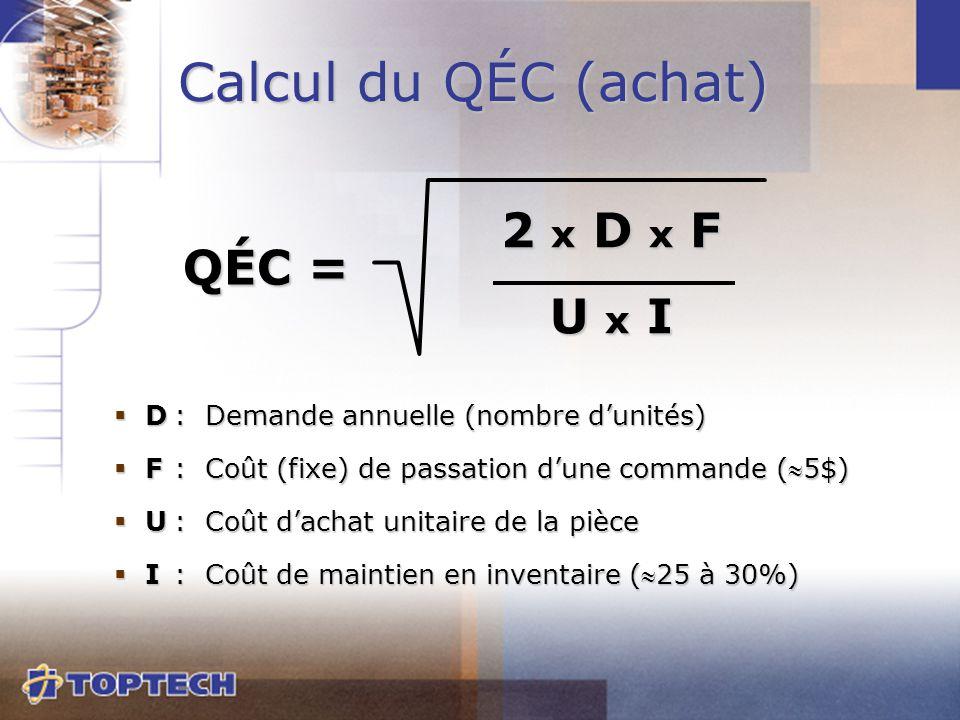  D:Demande annuelle (nombre d'unités)  F:Coût (fixe) de passation d'une commande (5$)  U:Coût d'achat unitaire de la pièce  I:Coût de maintien en