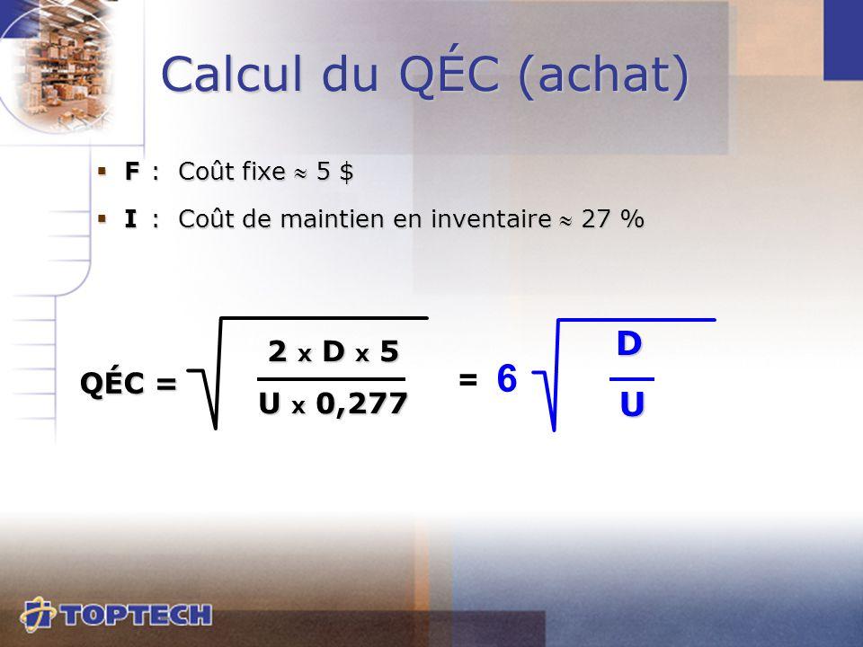  F:Coût fixe  5 $  I:Coût de maintien en inventaire  27 % 2 x D x 5 U x 0,277 QÉC = Calcul du QÉC (achat) D U D U = 6
