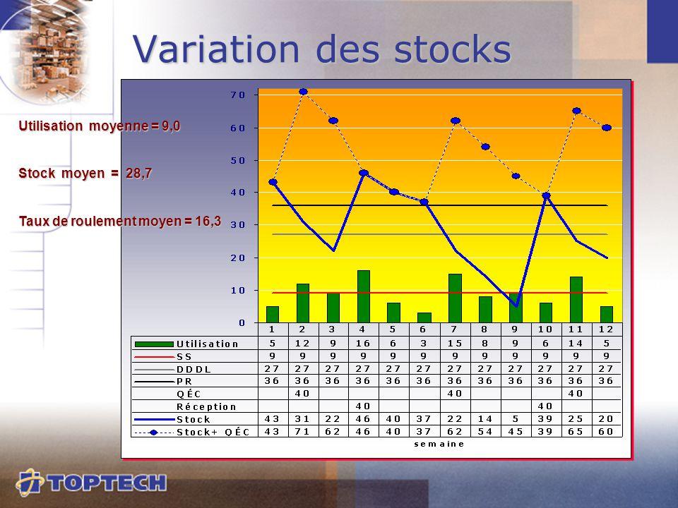Variation des stocks Utilisation moyenne = 9,0 Stock moyen = 28,7 Taux de roulement moyen = 16,3