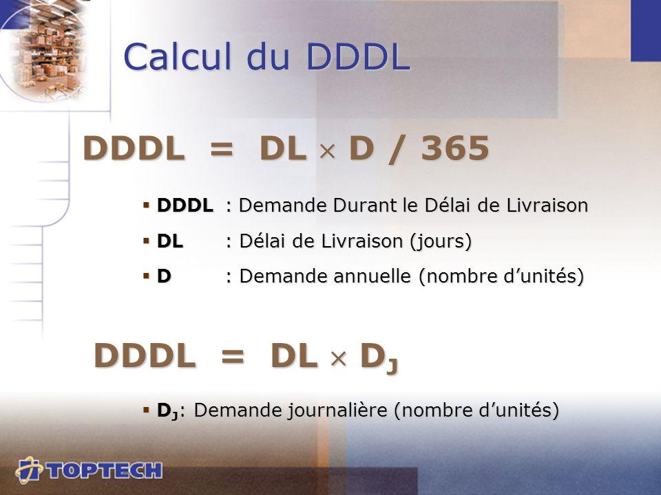  D J : Demande journalière (nombre d'unités) Calcul du DDDL DDDL = DL  D / 365  DDDL :Demande Durant le Délai de Livraison  DL: Délai de Livraison