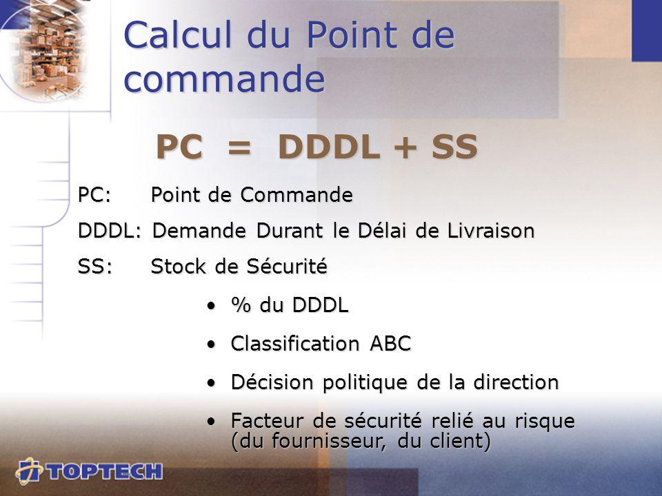PC: Point de Commande DDDL: Demande Durant le Délai de Livraison SS: Stock de Sécurité % du DDDL% du DDDL Classification ABCClassification ABC Décisio