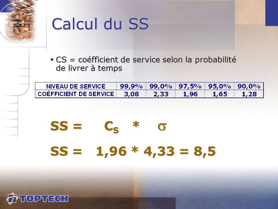 CS = coéfficient de service selon la probabilité de livrer à temps SS = C S *  SS = 1,96 * 4,33 = 8,5 Calcul du SS