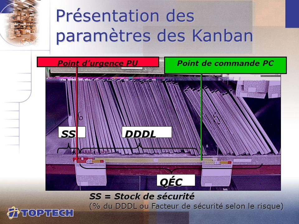 SS QÉC Point de commande PCPoint d'urgence PU DDDL Présentation des paramètres des Kanban SS = Stock de sécurité SS = Stock de sécurité (% du DDDL ou
