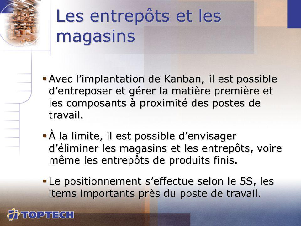  Avec l'implantation de Kanban, il est possible d'entreposer et gérer la matière première et les composants à proximité des postes de travail.  À la