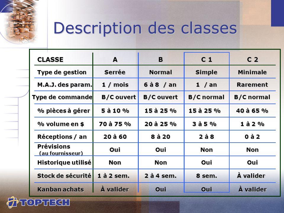Description des classes CLASSEAB C 1 C 2 M.A.J. des param. Type de gestion Type de commande % pièces à gérer % volume en $ Réceptions / an Prévisions
