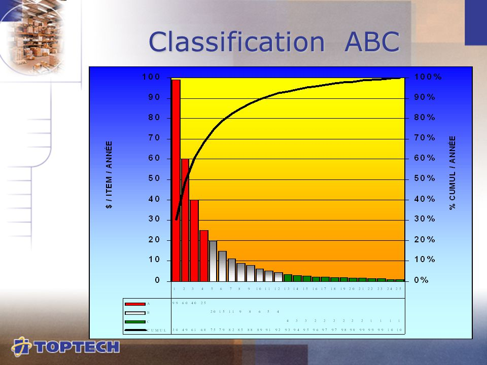 Classification ABC