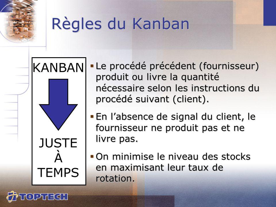  Le procédé précédent (fournisseur) produit ou livre la quantité nécessaire selon les instructions du procédé suivant (client).  En l'absence de sig