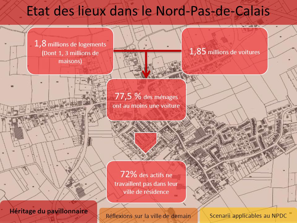 Scenarii applicables au NPDC 1,8 millions de logements (Dont 1, 3 millions de maisons) 1,85 millions de voitures 77,5 % des ménages ont au moins une v