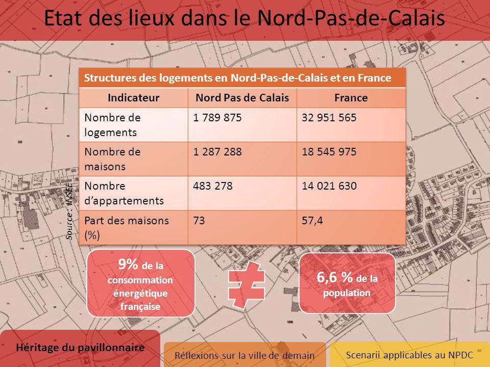 Scenarii applicables au NPDC 9% de la consommation énergétique française 6,6 % de la population Héritage du pavillonnaire 1.Naissance d'un modèle 2.Et