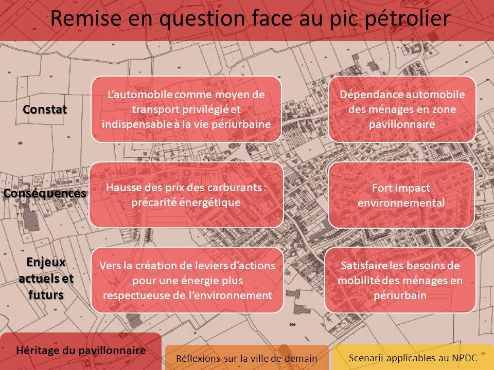 Scenarii applicables au NPDC L'automobile comme moyen de transport privilégié et indispensable à la vie périurbaine Hausse des prix des carburants : p
