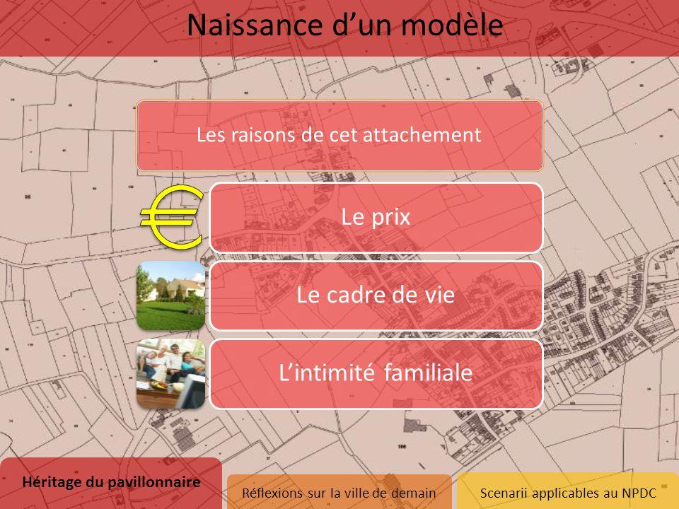 Les raisons de cet attachement Le prix Le cadre de vie L'intimité familiale Naissance d'un modèle Héritage du pavillonnaire 1.Naissance d'un modèle 2.