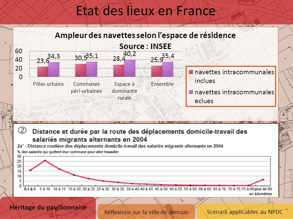 Scenarii applicables au NPDC Héritage du pavillonnaire 1.Naissance d'un modèle 2.Etat des lieux dans le Nord-Pas-de-Calais 3.Remise en question Etat d