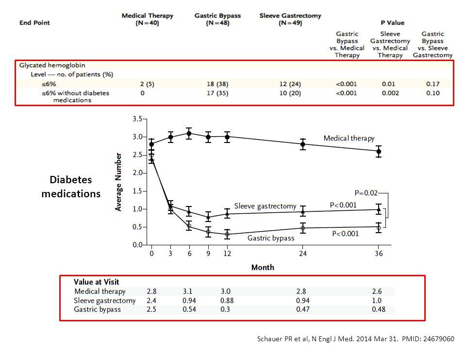 Schauer PR et al, N Engl J Med. 2014 Mar 31. PMID: 24679060 Diabetes medications