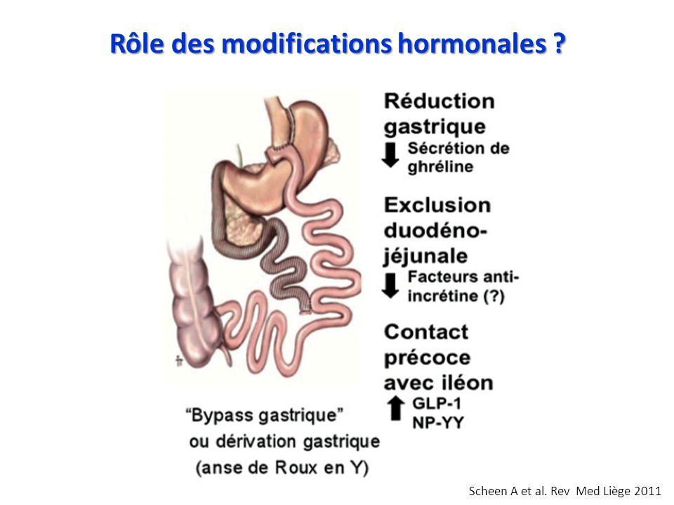 Scheen A et al. Rev Med Liège 2011 Rôle des modifications hormonales ?
