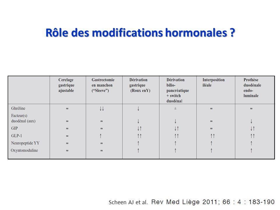 Scheen AJ et al. Rôle des modifications hormonales ?