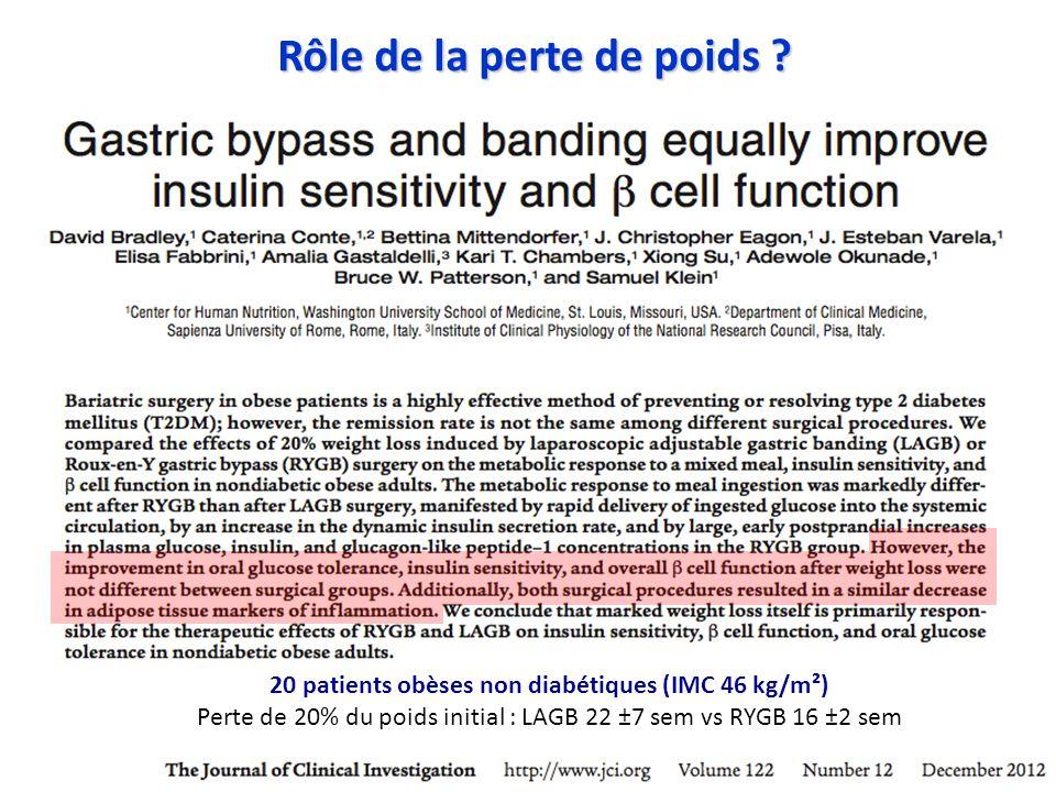 Rôle de la perte de poids ? 20 patients obèses non diabétiques (IMC 46 kg/m²) Perte de 20% du poids initial : LAGB 22 ±7 sem vs RYGB 16 ±2 sem