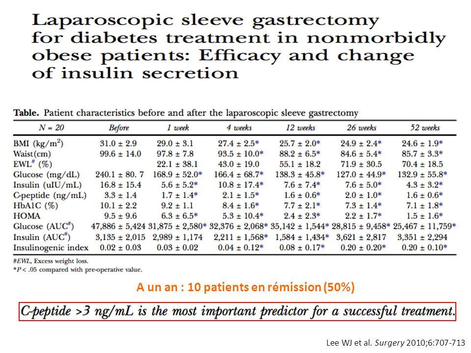 Lee WJ et al. Surgery 2010;6:707-713 A un an : 10 patients en rémission (50%)