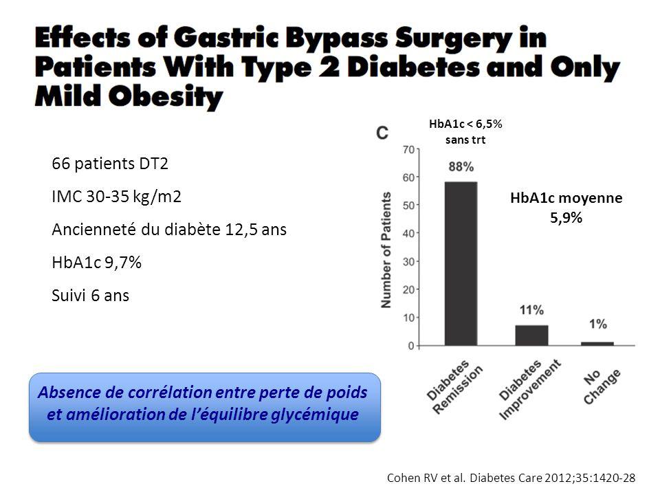 Cohen RV et al. Diabetes Care 2012;35:1420-28 66 patients DT2 IMC 30-35 kg/m2 Ancienneté du diabète 12,5 ans HbA1c 9,7% Suivi 6 ans HbA1c < 6,5% sans