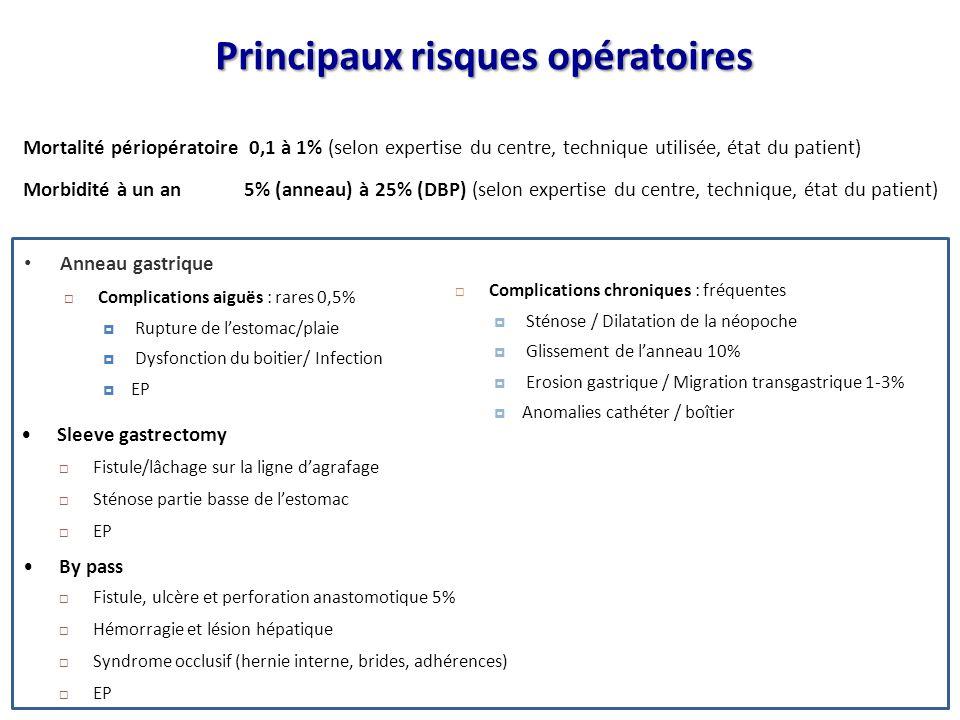 Principaux risques opératoires Anneau gastrique  Complications aiguës : rares 0,5%  Rupture de l'estomac/plaie  Dysfonction du boitier/ Infection 