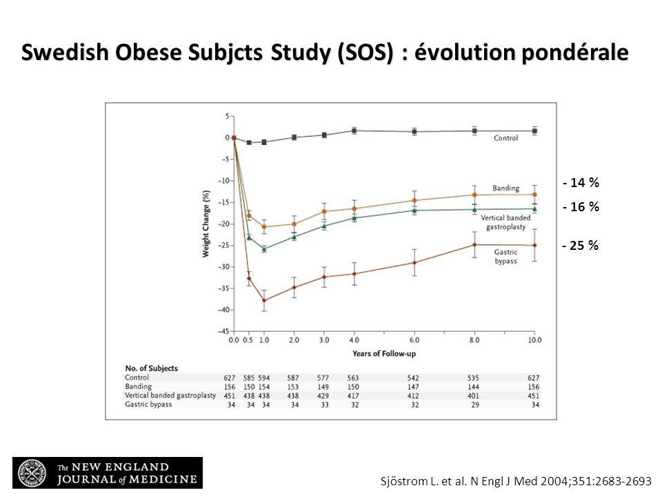 Sjöstrom L. et al. N Engl J Med 2004;351:2683-2693 Swedish Obese Subjcts Study (SOS) : évolution pondérale - 25 % - 16 % - 14 %