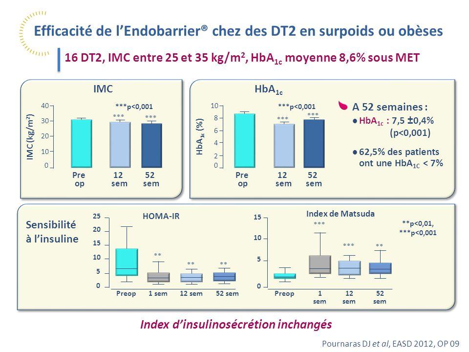 Efficacité de l'Endobarrier® chez des DT2 en surpoids ou obèses Pournaras DJ et al, EASD 2012, OP 09 16 DT2, IMC entre 25 et 35 kg/m 2, HbA 1c moyenne 8,6% sous MET IMC 52 sem *** ***p<0,001 *** 40 30 20 10 0 IMC (kg/m 2 ) 12 sem Pre op A 52 semaines : HbA 1c : 7,5 ±0,4% (p<0,001) 62,5% des patients ont une HbA 1C < 7% HbA 1c ***p<0,001 52 sem *** 10 8 6 4 0 HbA 1c (%) *** 12 sem Pre op 2 Sensibilité à l'insuline **p<0,01, ***p<0,001 25 20 15 10 0 5 Preop ** 1 sem ** 12 sem52 sem HOMA-IR 15 10 0 5 ** *** 1 sem *** 12 sem 52 sem Index de Matsuda Preop Index d'insulinosécrétion inchangés