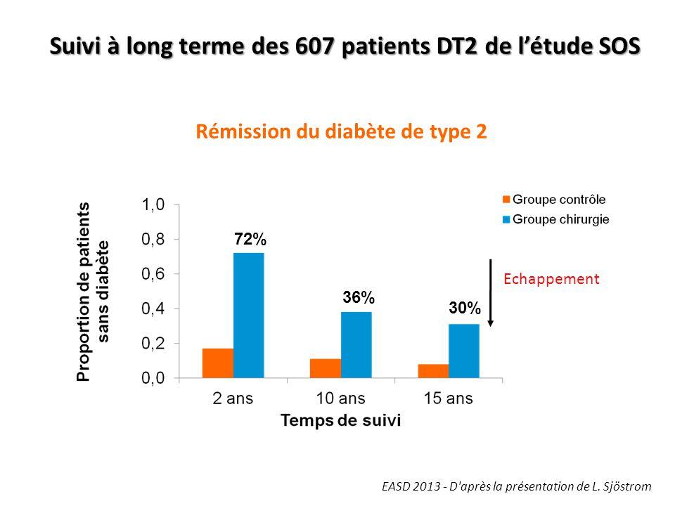 Rémission du diabète de type 2 Echappement EASD 2013 - D'après la présentation de L. Sjöstrom Suivi à long terme des 607 patients DT2 de l'étude SOS 7