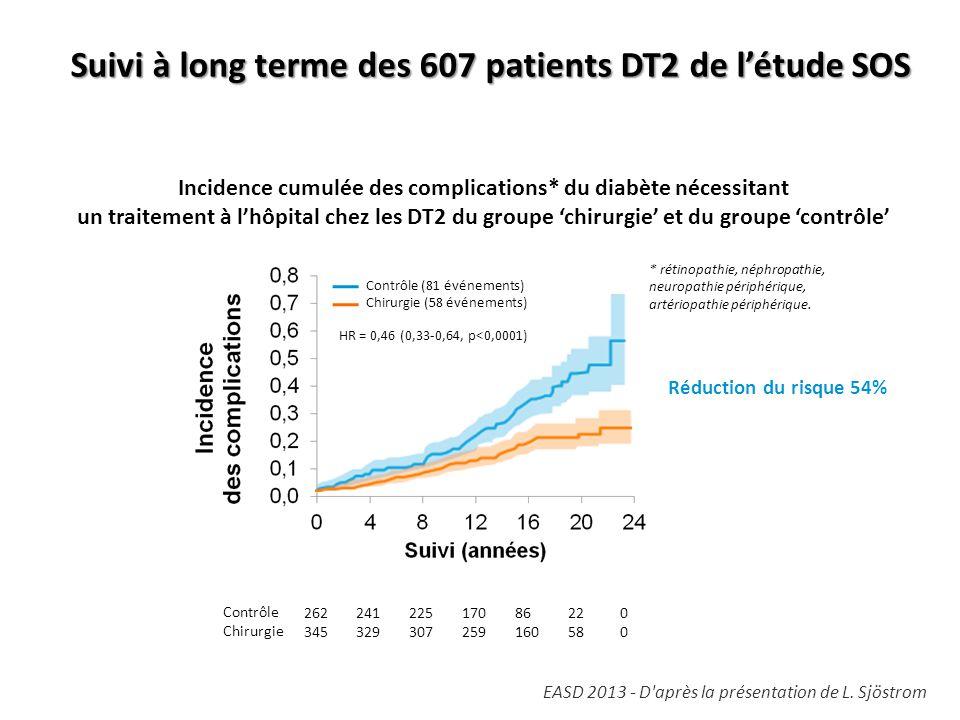 Incidence cumulée des complications* du diabète nécessitant un traitement à l'hôpital chez les DT2 du groupe 'chirurgie' et du groupe 'contrôle' Réduc