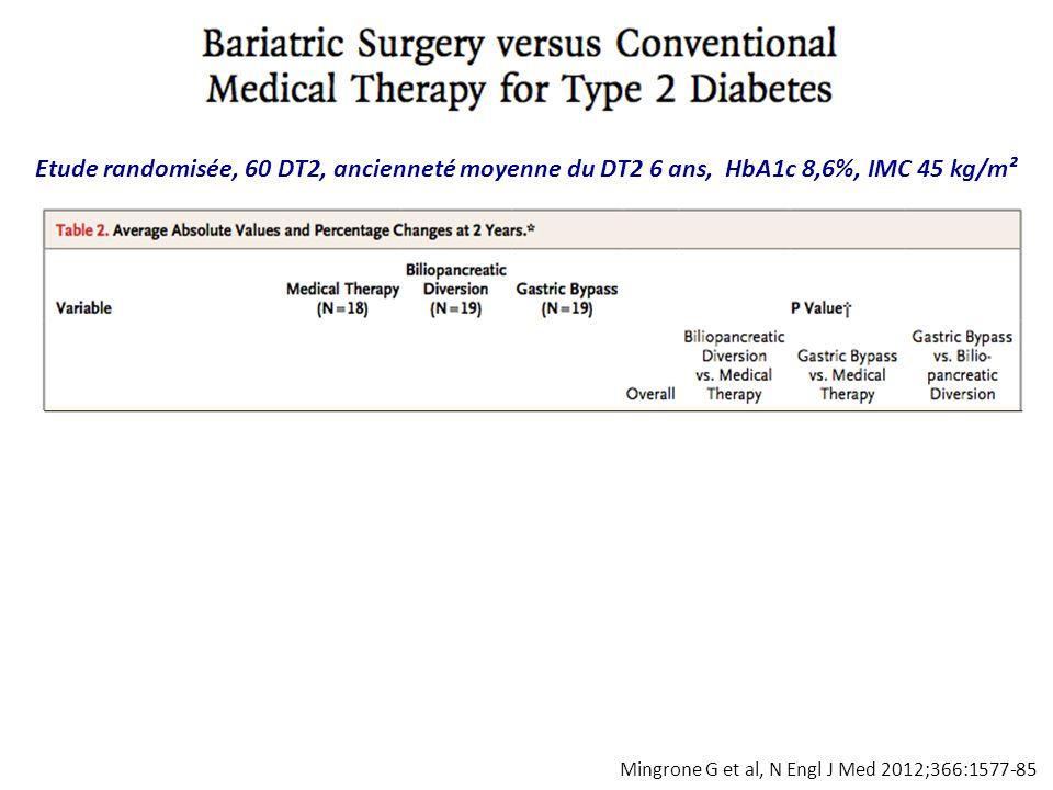 Mingrone G et al, N Engl J Med 2012;366:1577-85 Rémission 0% Rémission 75% Rémission 95% 60 DT2, ancienneté moyenne du diabète 6 ans, HbA1c 8,6%, IMC moyen 45 kg/m² Rémission GAJ < 100 mg/dl, HbA1c < 6,5% Age, sex, baseline BMI, duration of T2D and weight changes were not predictors of diabetes remission