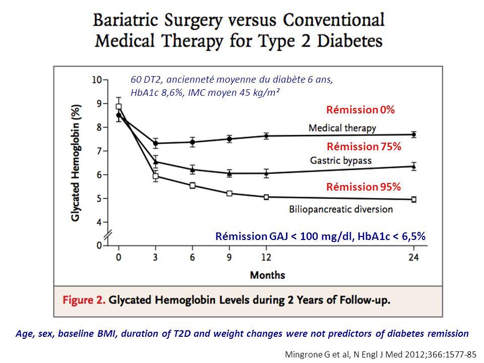 Mingrone G et al, N Engl J Med 2012;366:1577-85 Rémission 0% Rémission 75% Rémission 95% 60 DT2, ancienneté moyenne du diabète 6 ans, HbA1c 8,6%, IMC