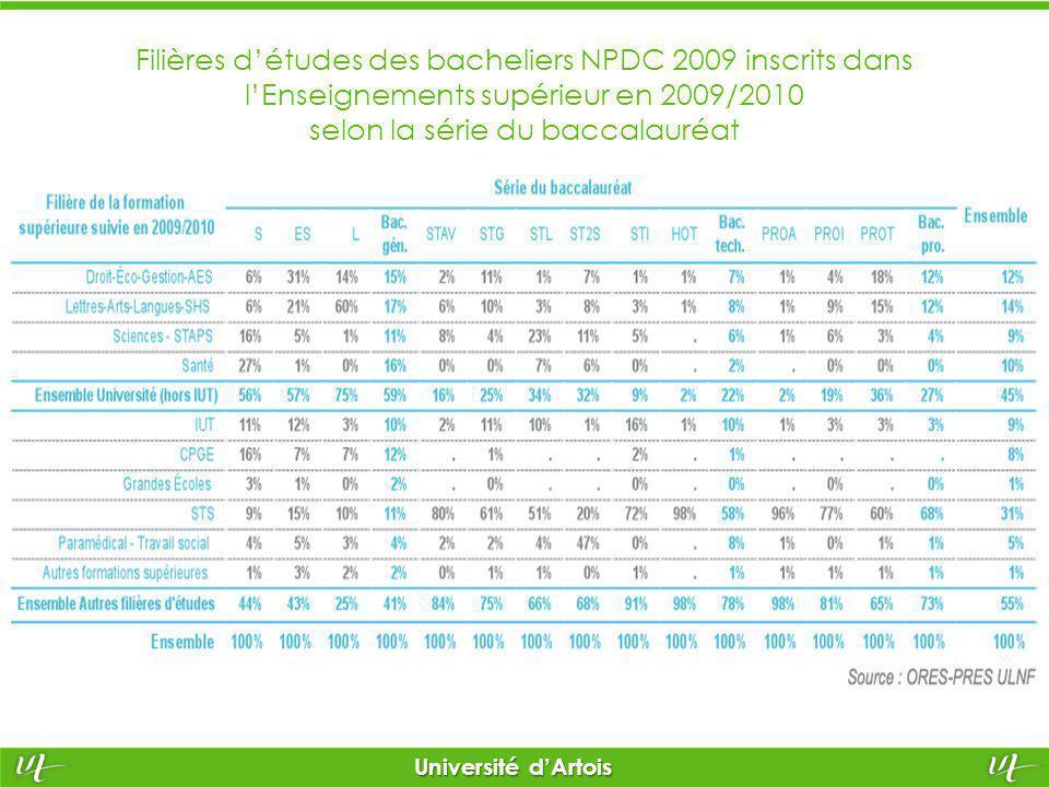 Filières d'études des bacheliers NPDC 2009 inscrits dans l'Enseignements supérieur en 2009/2010 selon la série du baccalauréat