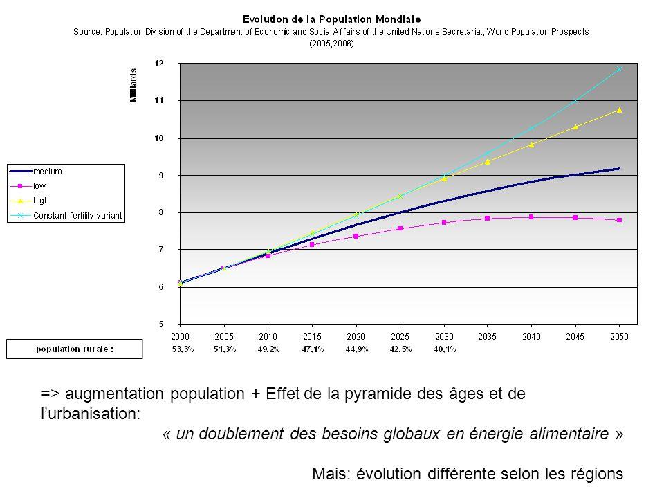 => augmentation population + Effet de la pyramide des âges et de l'urbanisation: « un doublement des besoins globaux en énergie alimentaire » Mais: év