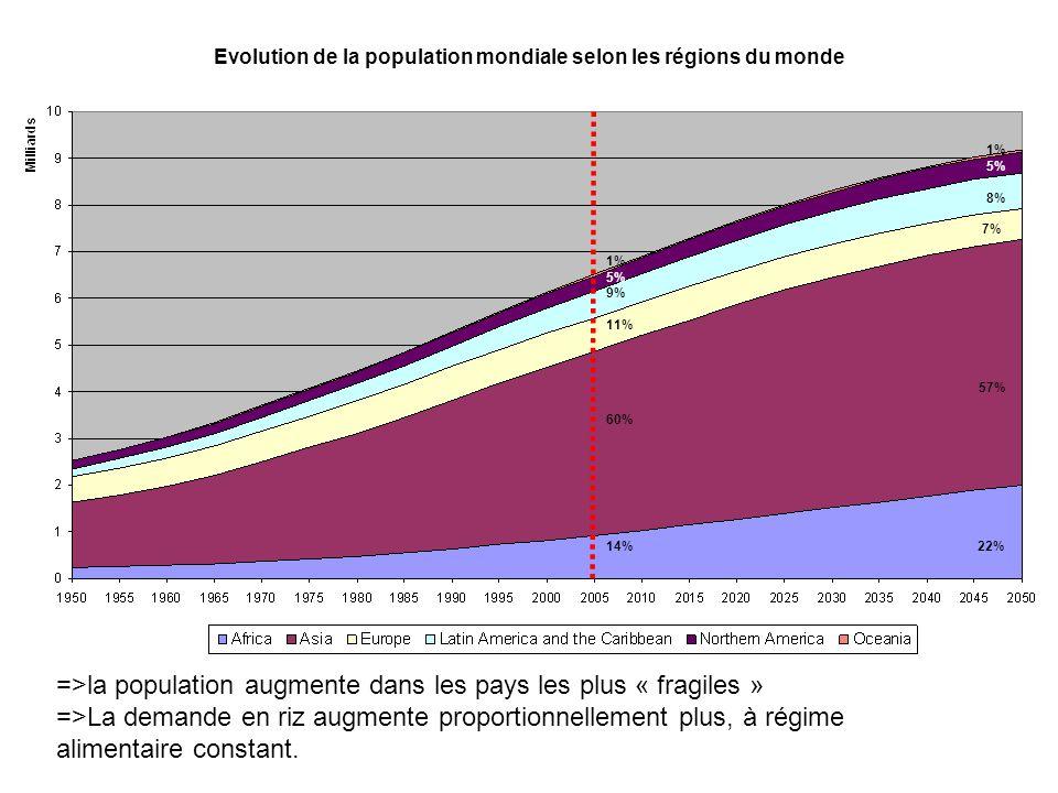 Evolution de la population mondiale selon les régions du monde 1% 5% 8% 7% 1% 5% 9% 11% 57% 60% 14% 22% =>la population augmente dans les pays les plu