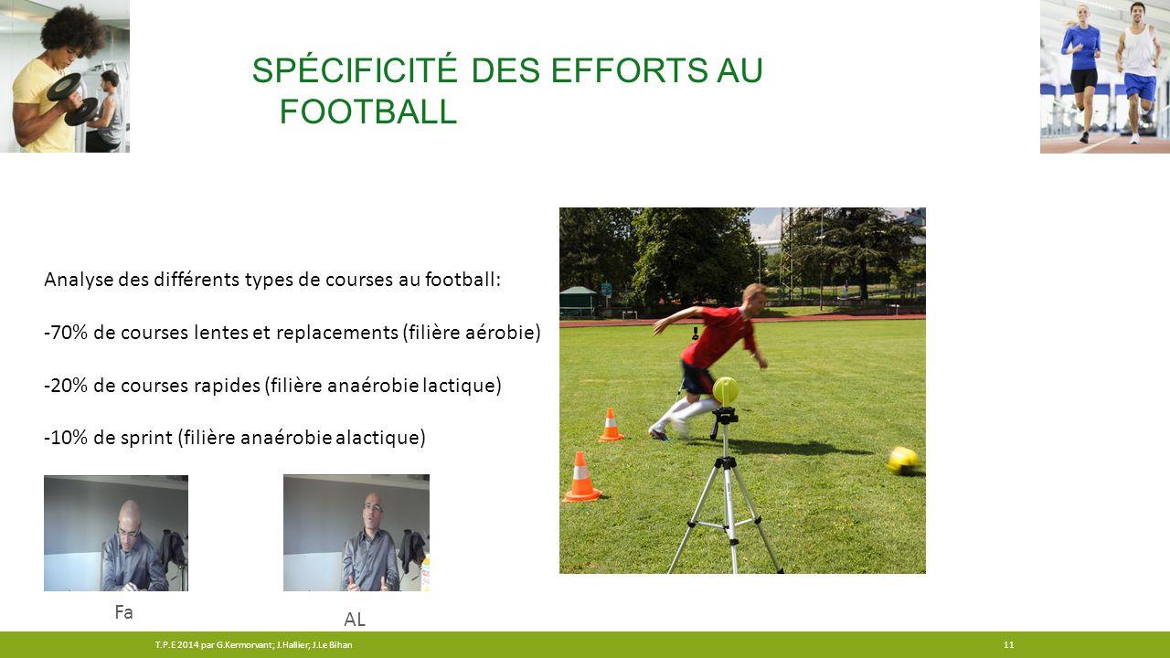 SPÉCIFICITÉ DES EFFORTS AU FOOTBALL Analyse des différents types de courses au football: -70% de courses lentes et replacements (filière aérobie) -20%