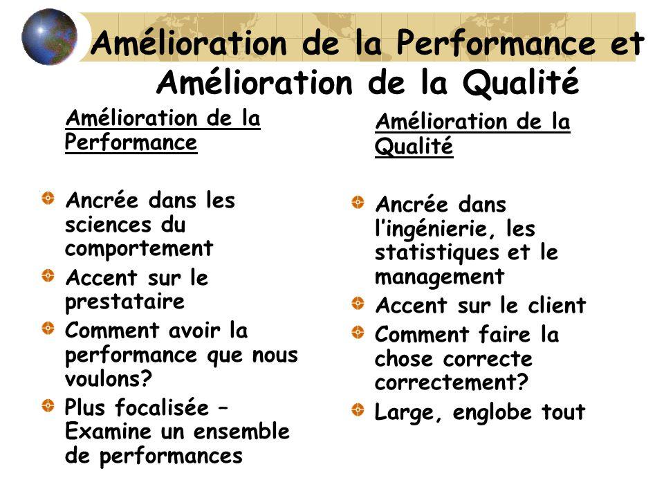Amélioration de la Performance et Amélioration de la Qualité Amélioration de la Performance Ancrée dans les sciences du comportement Accent sur le prestataire Comment avoir la performance que nous voulons.