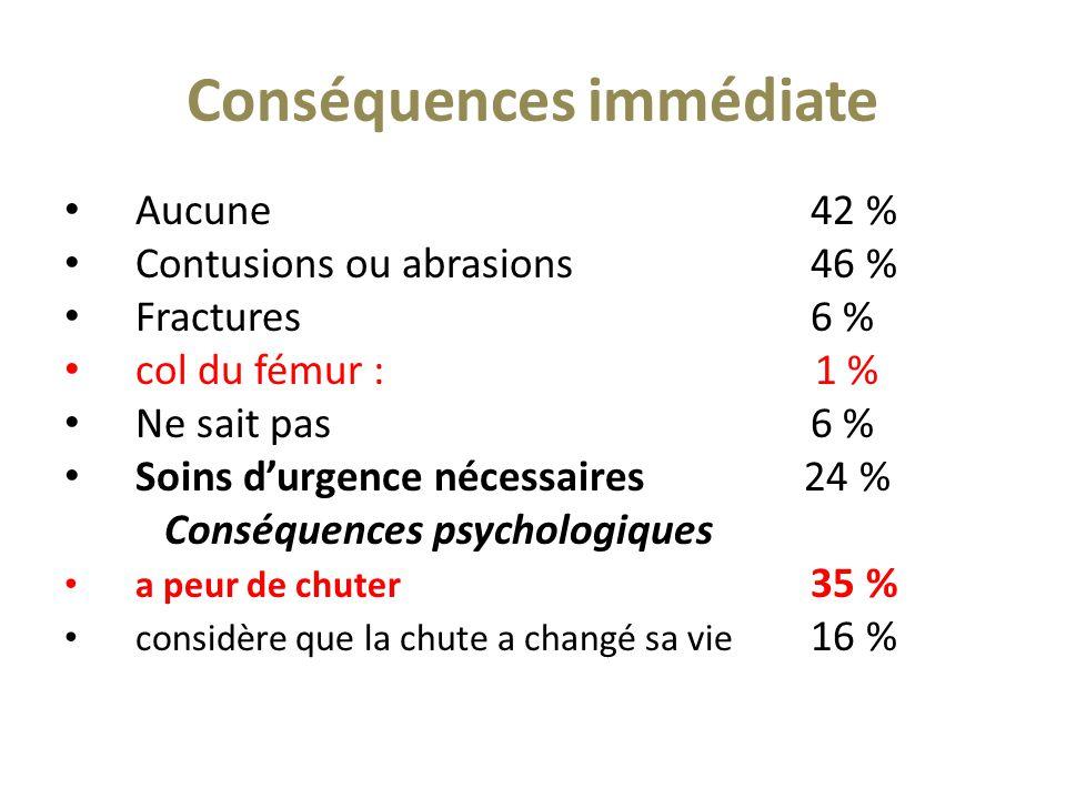 Conséquences immédiate Aucune42 % Contusions ou abrasions46 % Fractures6 % col du fémur : 1 % Ne sait pas6 % Soins d'urgence nécessaires 24 % Conséque
