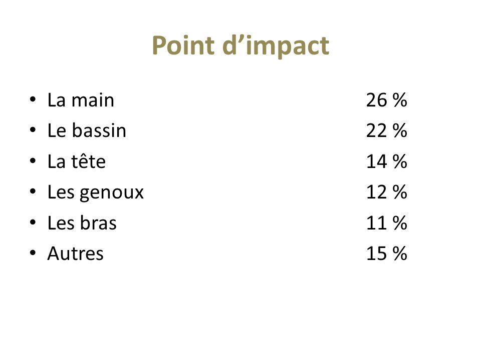 Point d'impact La main26 % Le bassin22 % La tête14 % Les genoux12 % Les bras 11 % Autres15 %